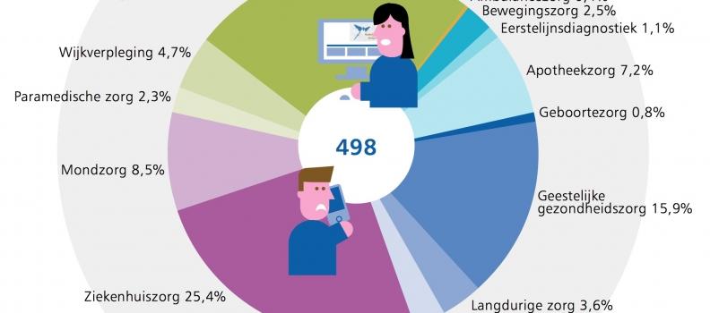 NZa ontvangt ruim 2100 meldingen in 2016